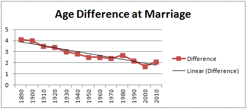 List of countries by age at first marriage