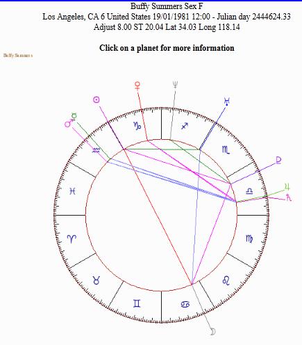 Buffys Birthday January 19 1981 And Astrology